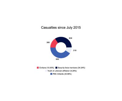 """Gesamtopferzahlen seit Juli 2015, eigene Graphik, Daten """"International Crisis Group"""", """"Turkey's PKK Conflict: The Rising Toll"""""""